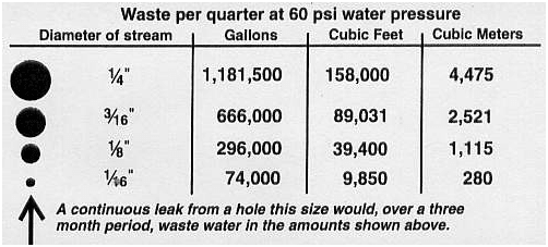 Wasted Water amounts